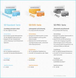 Samsung Speicherkartenübersicht